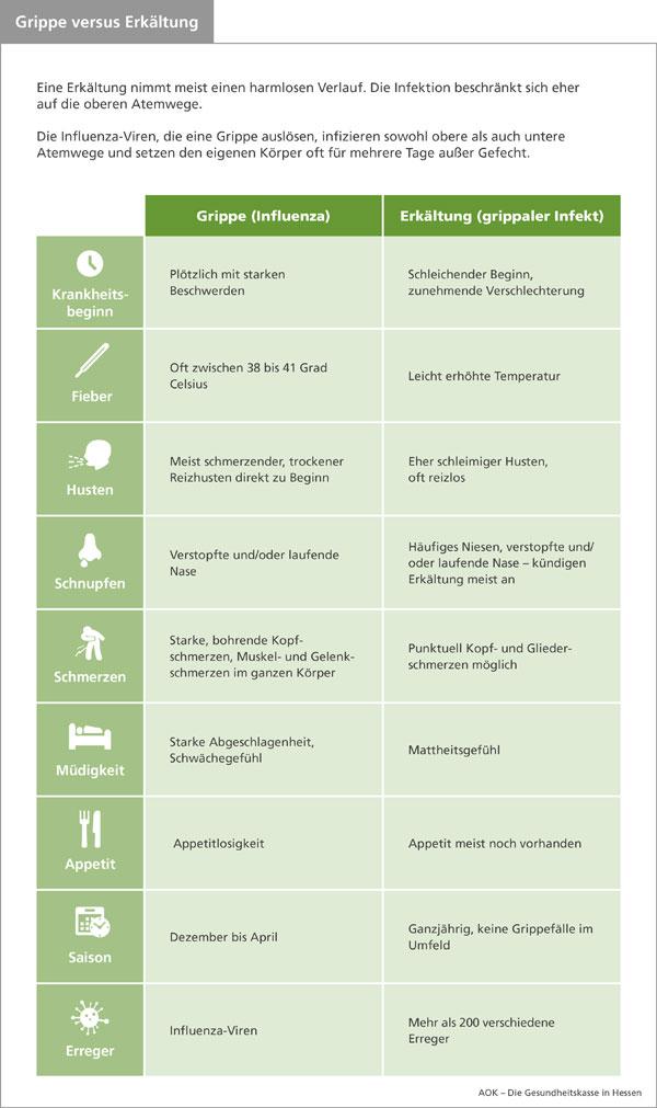 Unterschied Grippaler Infekt Grippe