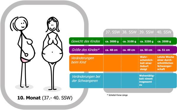 schwanger mit 38 wahrscheinlichkeit