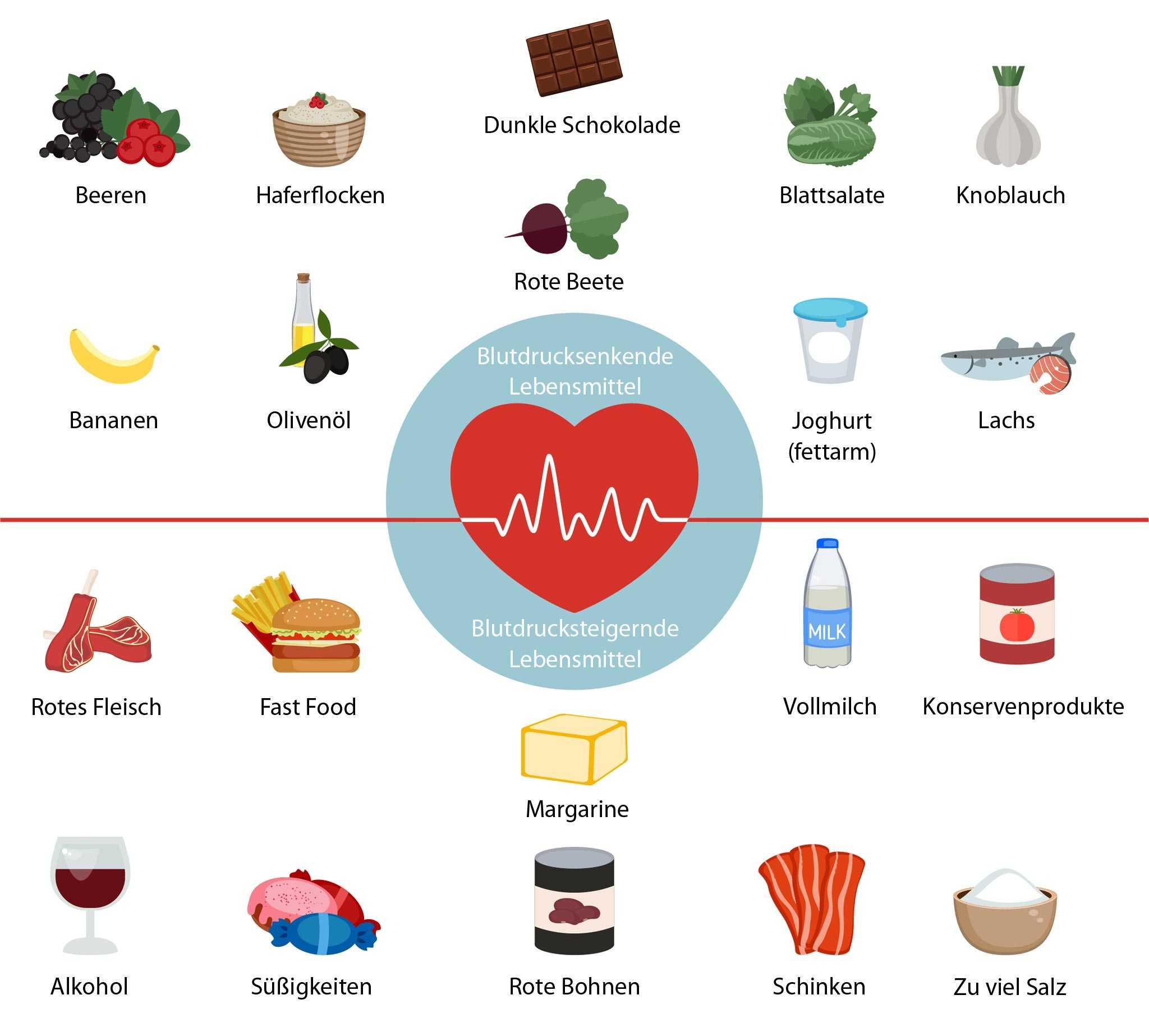 Welche Ernährung ist bei Bluthochdruck empfehlenswert?