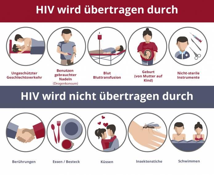 HIV / AIDS » Ursache, Behandlung, Prophylaxe (PreP / PEP)
