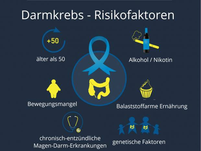 Darmkrebs - Kolontumor - Tumoroperation - Dickdarmtumore