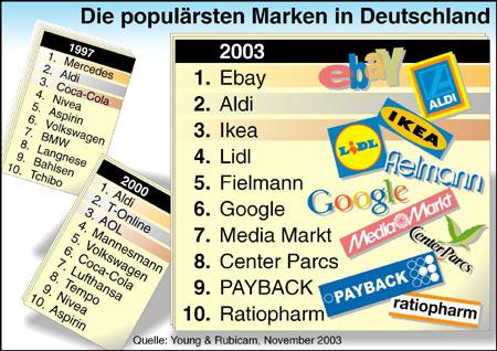 Marken Deutschland Marken in Deutschland